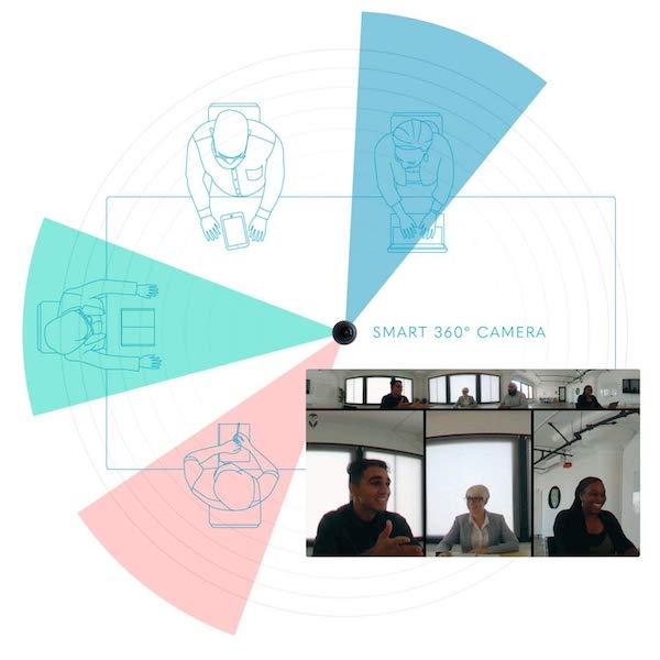 Reuniões com câmaras a 360